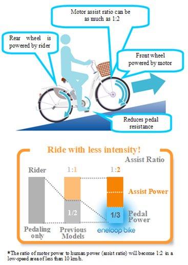 อ้างอิงจาก http://www.cyclelicio.us/2009/09/sanyo-eneloop-electric-bicycle.html